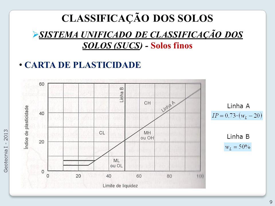 CLASSIFICAÇÃO DOS SOLOS SISTEMA UNIFICADO DE CLASSIFICAÇÃO DOS SOLOS (SUCS) - Solos finos 9 Geotecnia I - 2013 CARTA DE PLASTICIDADE Linha A Linha B