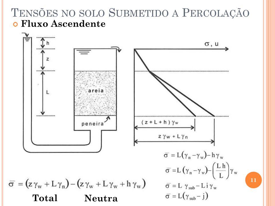 T ENSÕES NO SOLO S UBMETIDO A P ERCOLAÇÃO 11 Fluxo Ascendente Total Neutra