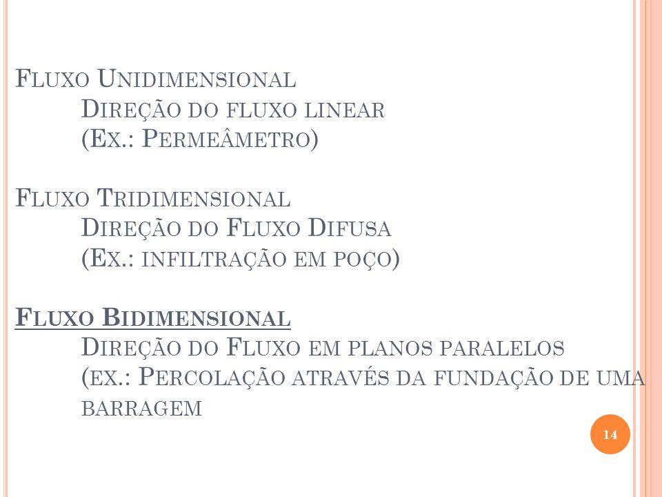 F LUXO U NIDIMENSIONAL D IREÇÃO DO FLUXO LINEAR (E X.: P ERMEÂMETRO ) F LUXO T RIDIMENSIONAL D IREÇÃO DO F LUXO D IFUSA (E X.: INFILTRAÇÃO EM POÇO ) F