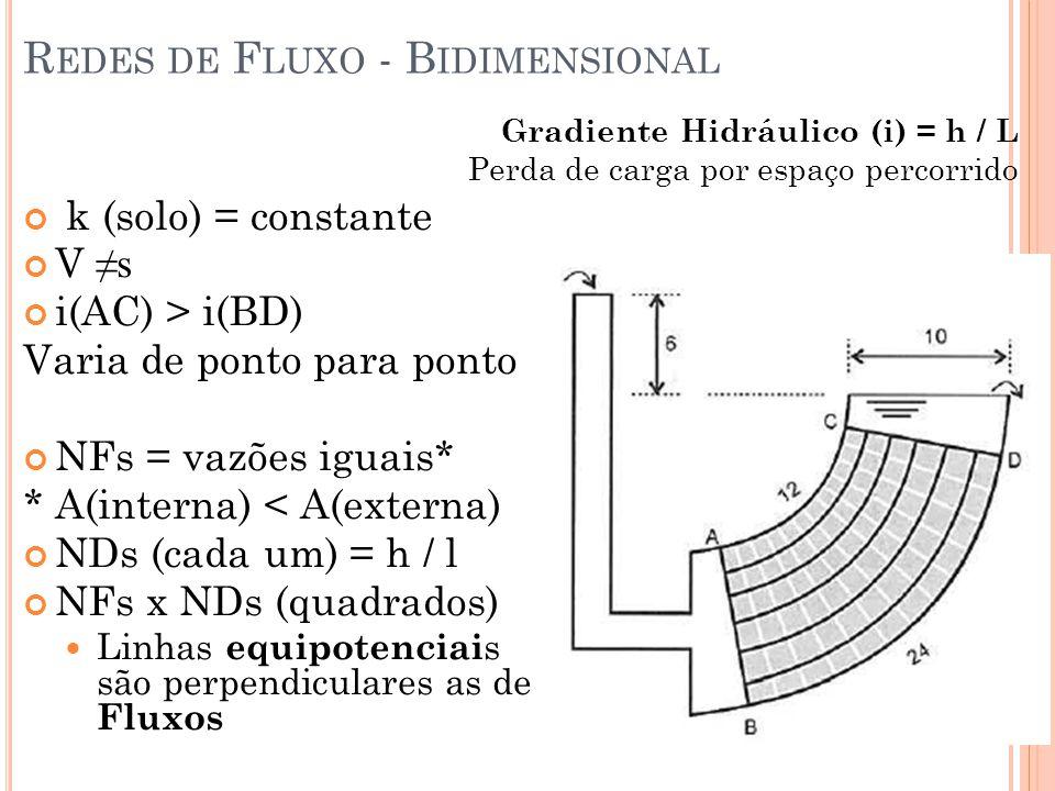 k (solo) = constante V s i(AC) > i(BD) Varia de ponto para ponto NFs = vazões iguais* * A(interna) < A(externa) NDs (cada um) = h / l NFs x NDs (quadr