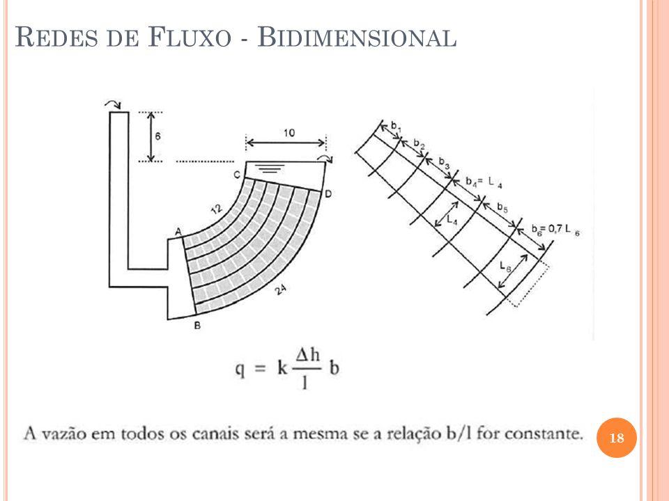 18 R EDES DE F LUXO - B IDIMENSIONAL