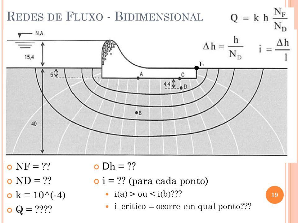 19 R EDES DE F LUXO - B IDIMENSIONAL NF = ?? ND = ?? k = 10^(-4) Q = ???? D h = ?? i = ?? (para cada ponto) i(a) > ou < i(b)??? i_critico = ocorre em