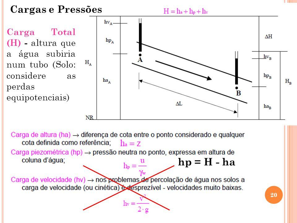 20 Cargas e Pressões hp = H - ha Carga Total (H) - altura que a água subiria num tubo (Solo: considere as perdas equipotenciais)