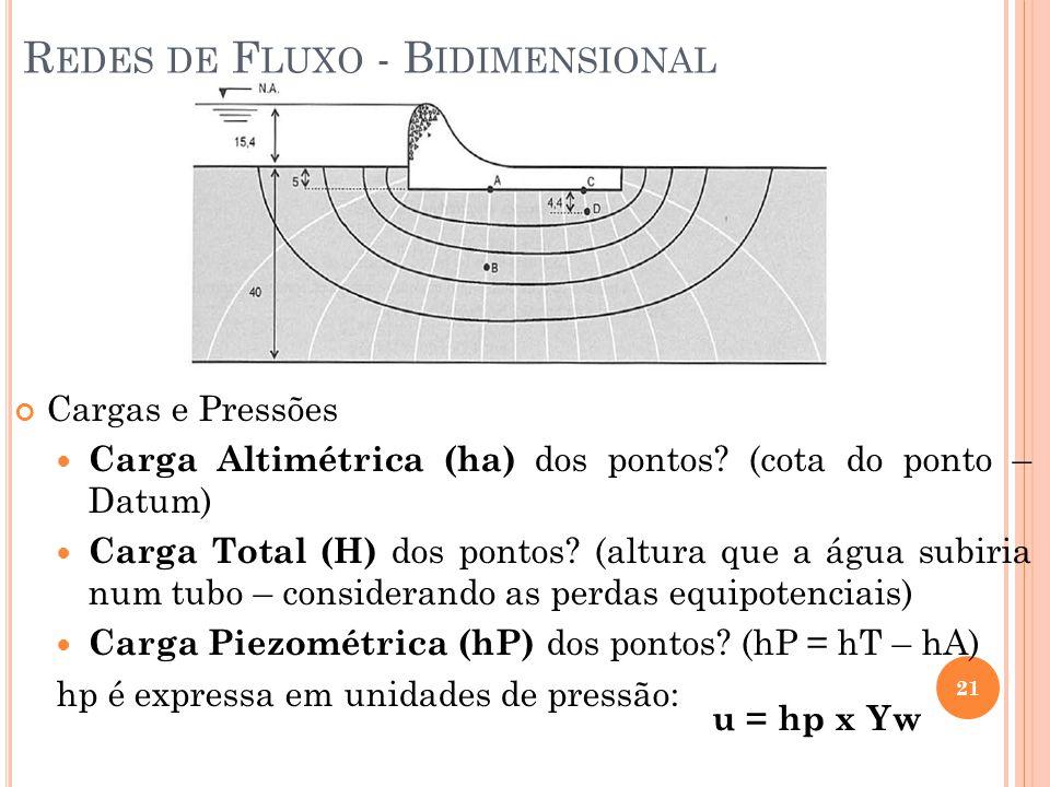 21 R EDES DE F LUXO - B IDIMENSIONAL Cargas e Pressões Carga Altimétrica (ha) dos pontos? (cota do ponto – Datum) Carga Total (H) dos pontos? (altura