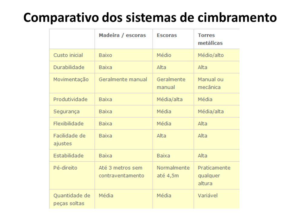 Comparativo dos sistemas de cimbramento