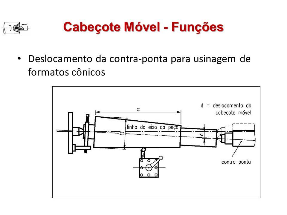 Cabeçote Móvel - Funções Deslocamento da contra-ponta para usinagem de formatos cônicos