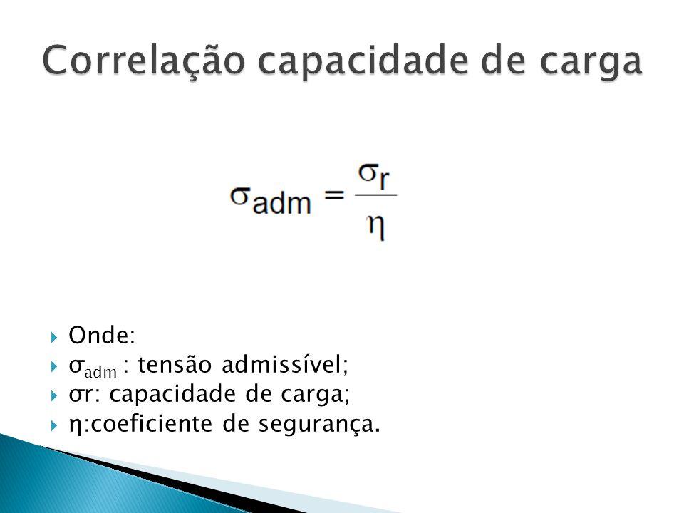 Onde: σ adm : tensão admissível; σr: capacidade de carga; η:coeficiente de segurança.