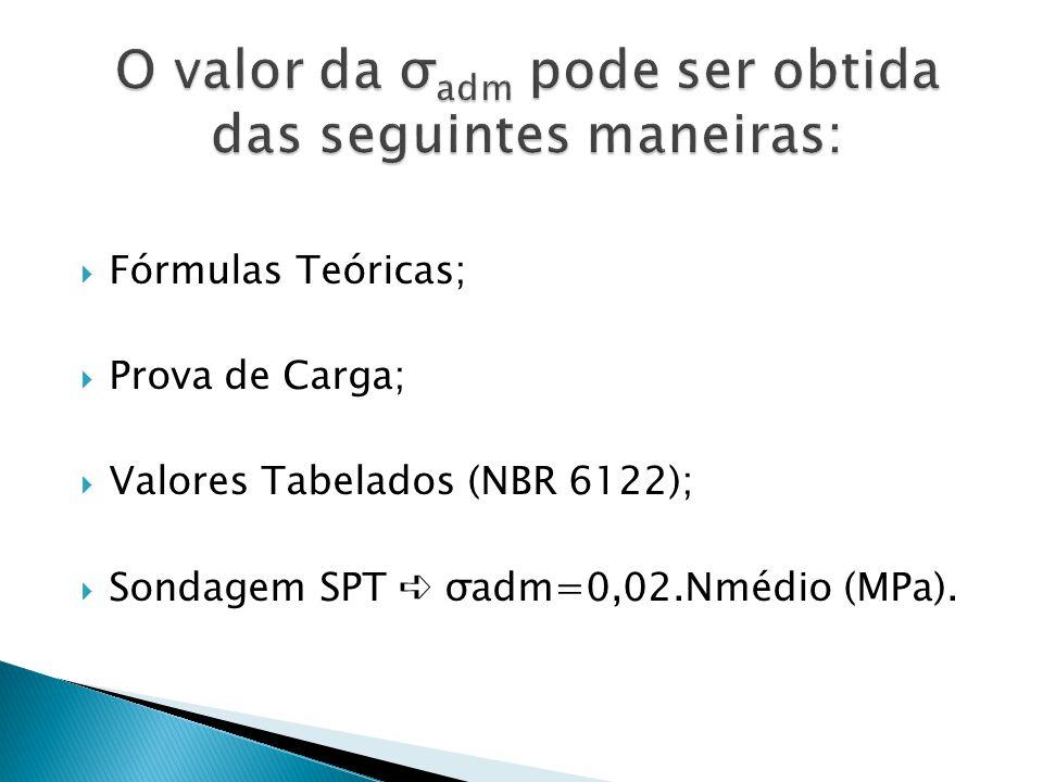 Fórmulas Teóricas; Prova de Carga; Valores Tabelados (NBR 6122); Sondagem SPT σadm=0,02.Nmédio (MPa).