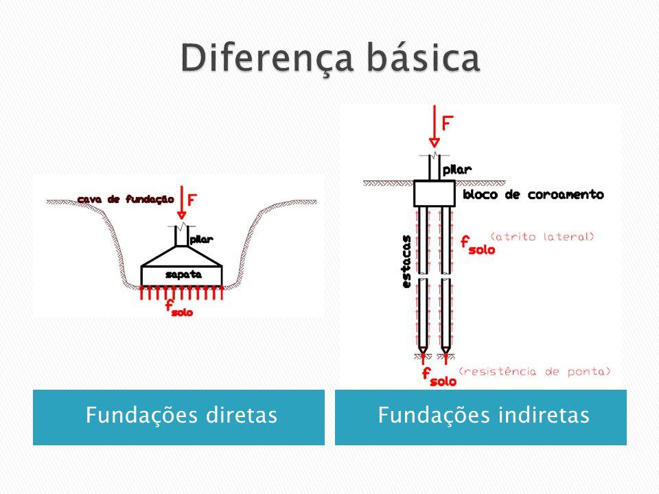 Fundações diretasFundações indiretas