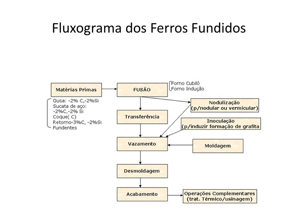 Fluxograma dos Ferros Fundidos