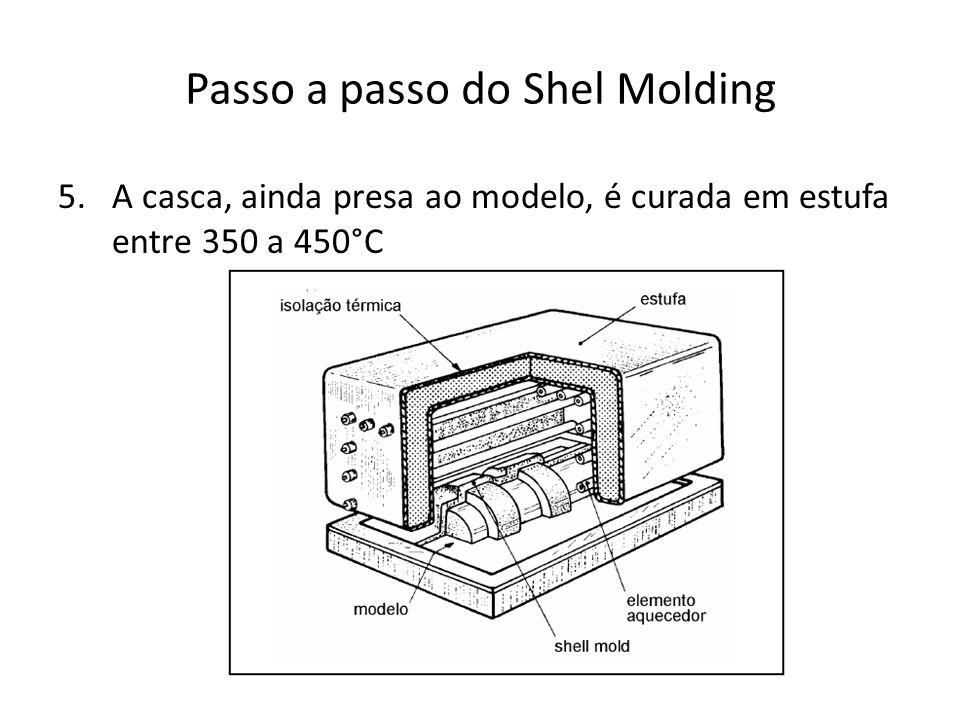 Passo a passo do Shel Molding Retirado o modelo, a casca forma o molde.