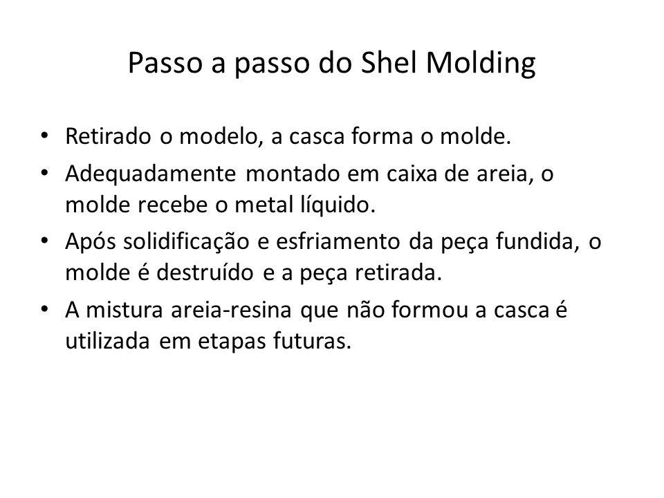 Resumo ilustrativo do Processo Shell Molding