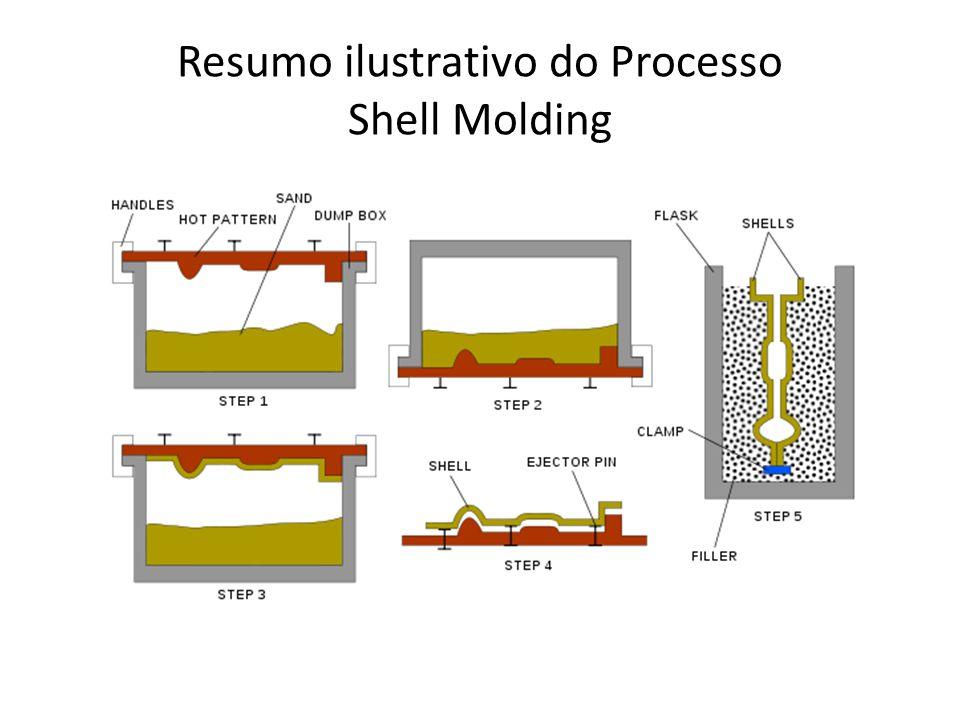 Vantagens e Desvantagens do Processo Shell Molding, em relação à areia verde Vantagens: Pode ser totalmente automatizado, Maior produtividade, Menor custo operacional, Menor custo total na produção em série, Os moldes podem ser armazenados, Melhor acabamento superficial.
