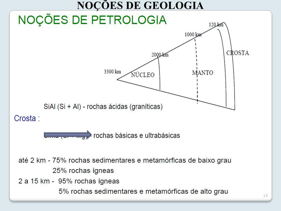 15 NOÇÕES DE GEOLOGIA