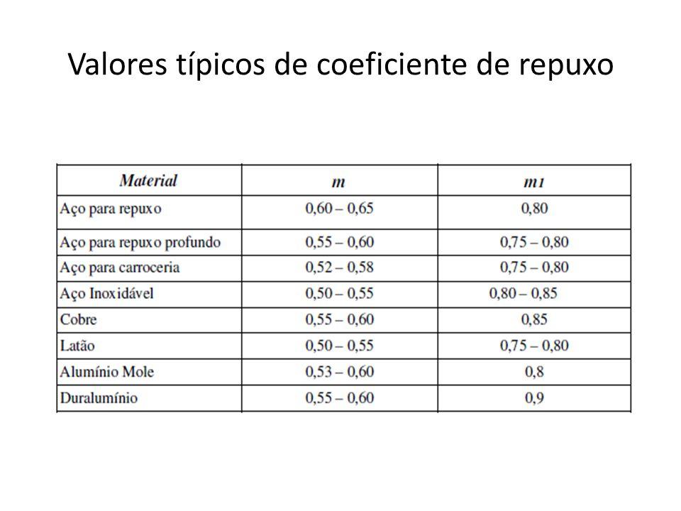 Valores típicos de coeficiente de repuxo