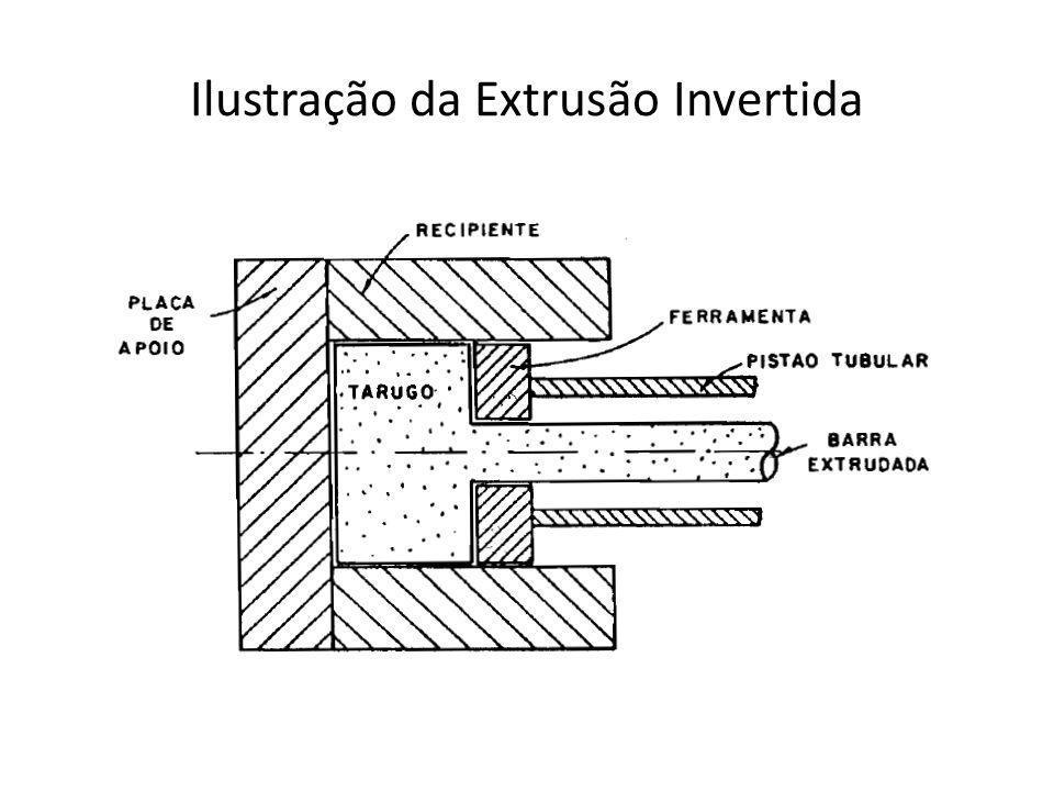 Ilustração da Extrusão Invertida