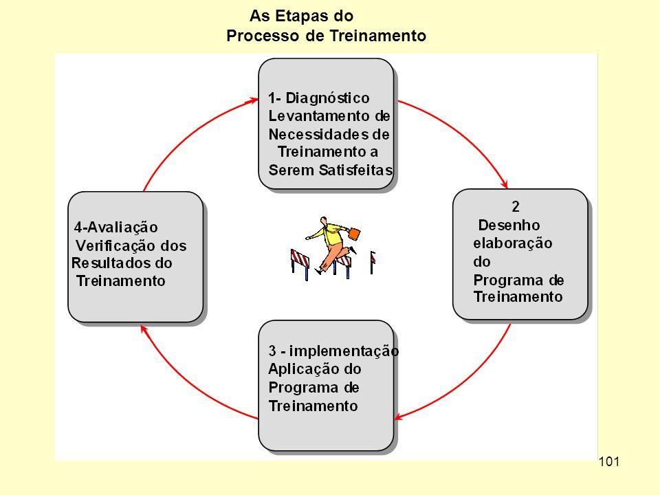 100 Tipos de Mudanças de Comportamento Através do Treinamento
