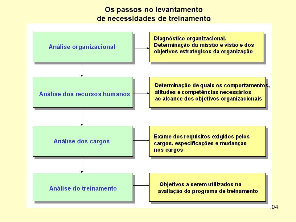 103 MÉTODOS DE LEVANTAMENTO DE NECESSIDADES DE TREINAMENTO Localizando fatores como produtos rejeitados, pontos fracos no desempenho de pessoas, custo