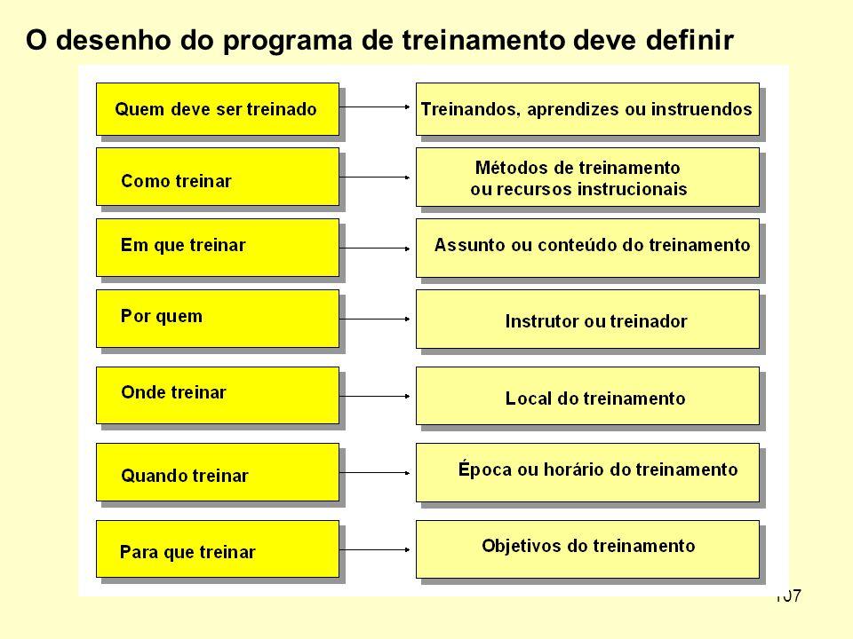106 INDICADORES A POSTERIORI: são os problemas provocados por necessidades de treinamento ainda não atendidas Problemas de produção, como: 1.Baixa qua