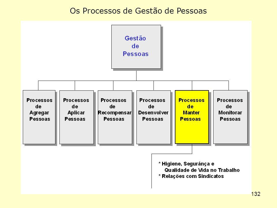 PROCESSO DE MANTER PESSOAS