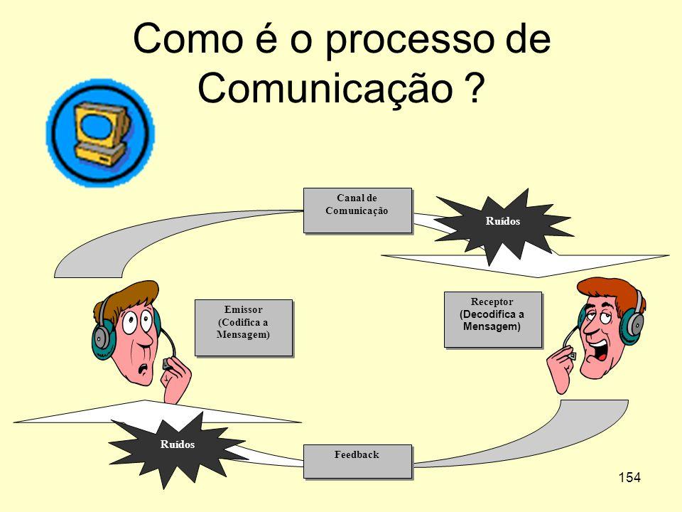 153 Banco de Dados e Sistemas de Informações de RH Processos de Monitorar Pessoas Sistemas de informações Gerenciais.
