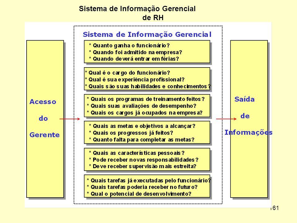 160 SISTEMA GERENCIAL DE GESTÃO DE PESSOAS É um sistema planejado de colher,processar,armazenar e disseminar informação para tomada de decisões: Espec