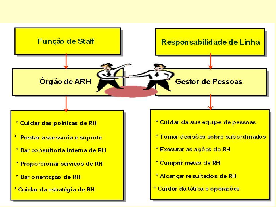 16 A ESTRUTURA DO ÓRGÃO DE GESTÃO DE PESSOAS ( ARH ). FUNCIONAL: fracionado, especializado, dono da verdade, centralizado. ORGANIZAÇÃO EM REDE: aborda