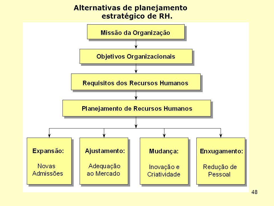 47 Bases do planejamento estratégico de RH.
