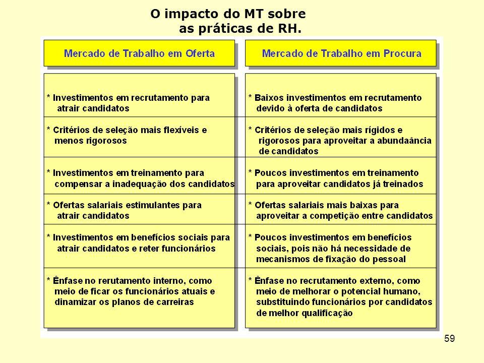58 FATORES CONDICIONANTES DO MT CRESCIMENTO ECONÔMICO NATUREZA E QUALIDADE DOS POSTOS DE TRABALHO PRODUTIVIDADE INSERÇÃO NO MERCADO INTERNACIONAL
