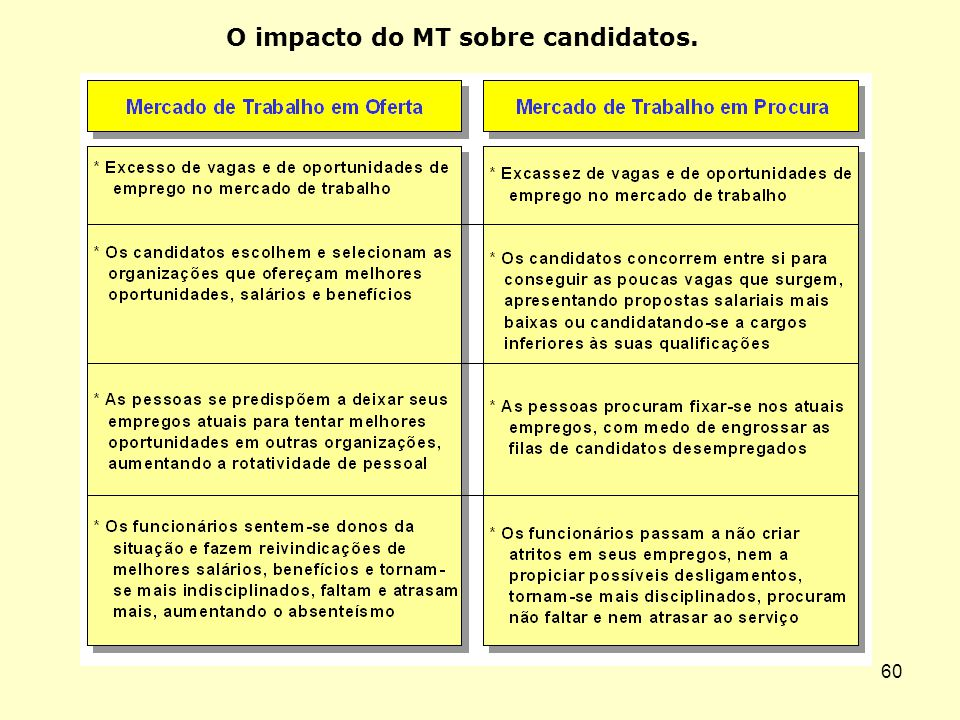 59 O impacto do MT sobre as práticas de RH.