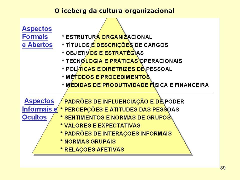 88 É REPRESENTADA Pelo modo de pensar e agir que predomina na organização. A cultura exprime a identidade organizacional É representada pelo conjunto