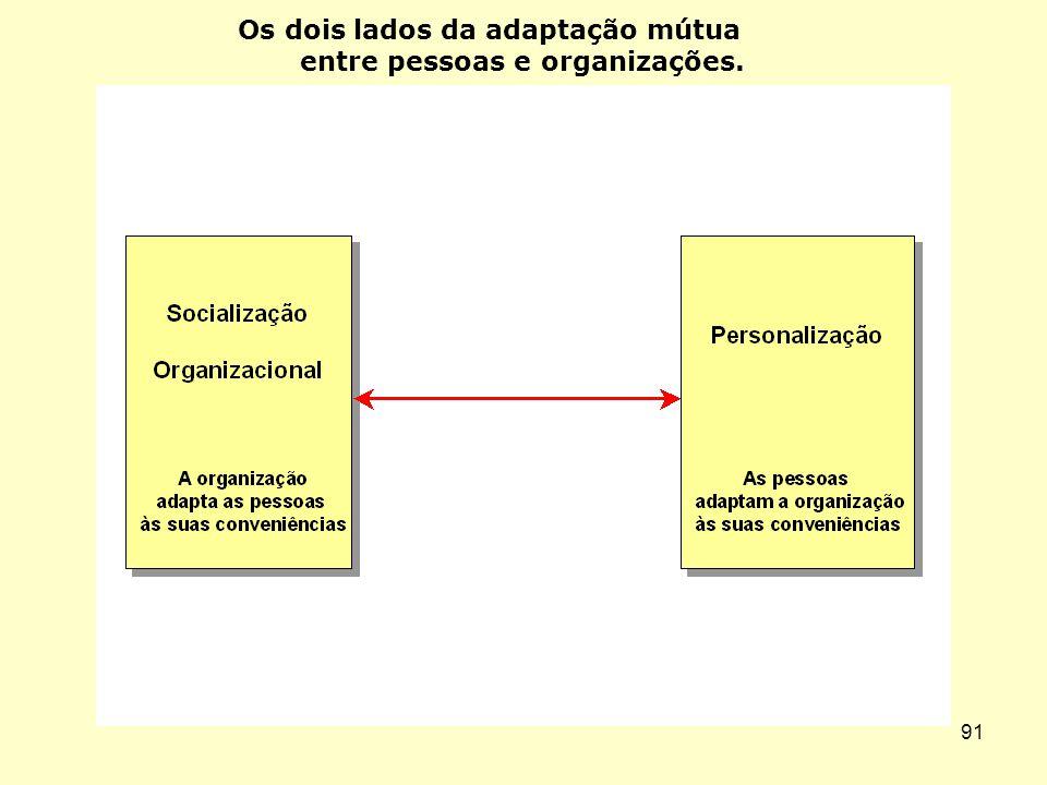 90 Os três níveis da cultura organizacional