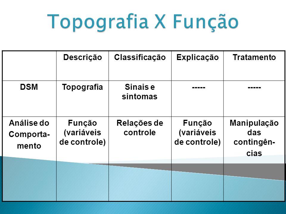 DescriçãoClassificaçãoExplicaçãoTratamento DSMTopografiaSinais e sintomas ----- Análise do Comporta- mento Função (variáveis de controle) Relações de controle Função (variáveis de controle) Manipulação das contingên- cias