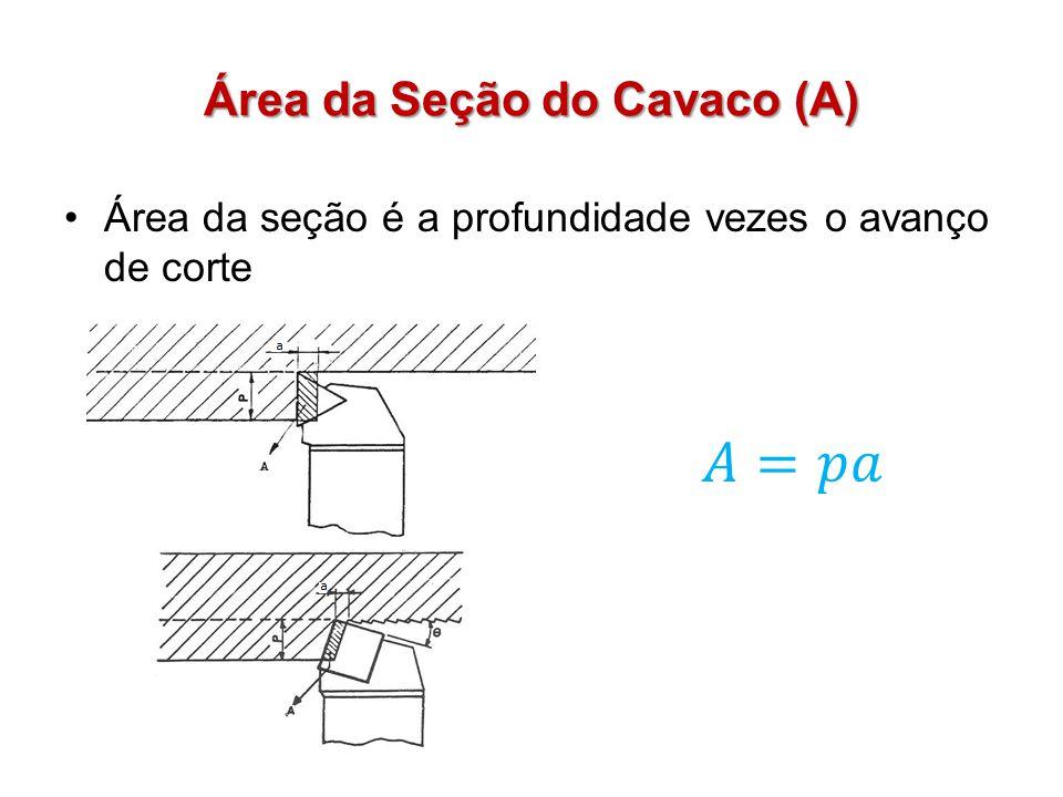 Área da Seção do Cavaco (A)