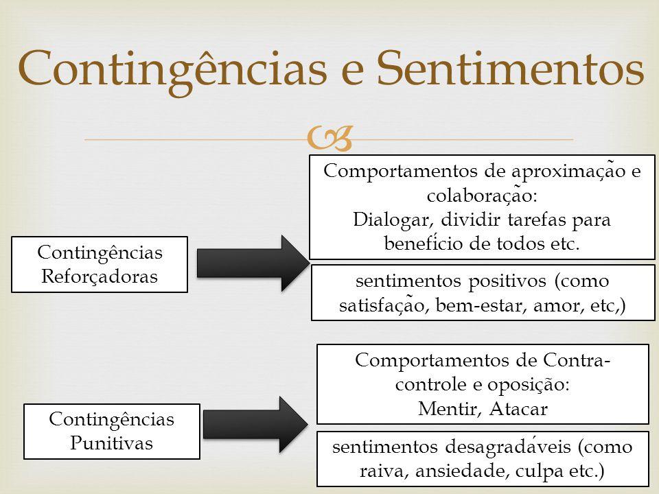 Contingências e Sentimentos Contingências Reforçadoras Comportamentos de aproximac ̧ a ̃ o e colaborac ̧ a ̃ o: Dialogar, dividir tarefas para benefic