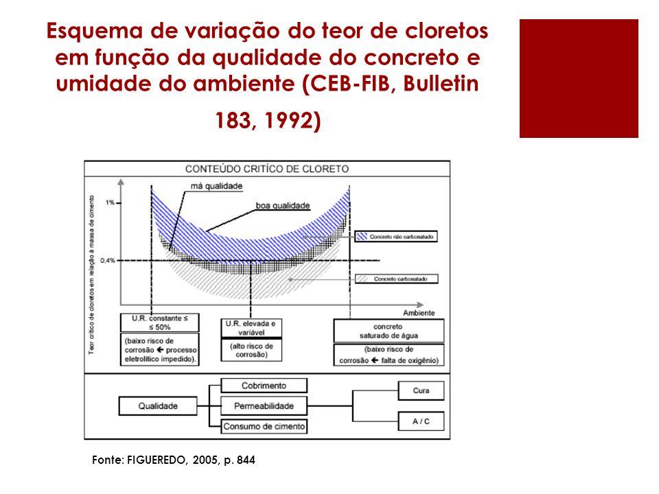 Esquema de variação do teor de cloretos em função da qualidade do concreto e umidade do ambiente (CEB-FIB, Bulletin 183, 1992) Fonte: FIGUEREDO, 2005, p.