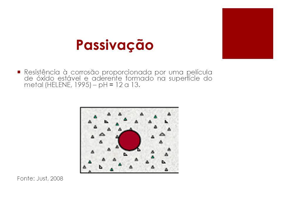 Passivação Resistência à corrosão proporcionada por uma película de óxido estável e aderente formado na superfície do metal (HELENE, 1995) – pH = 12 a 13.