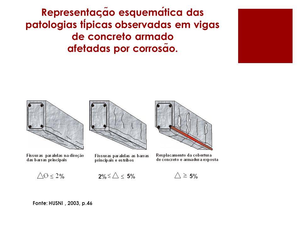 Representac ̧ a ̃ o esquematica das patologias tipicas observadas em vigas de concreto armado afetadas por corrosa ̃ o.