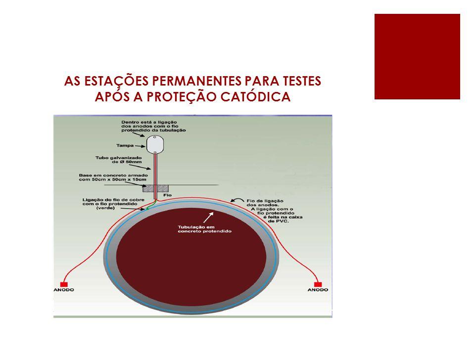 AS ESTAÇÕES PERMANENTES PARA TESTES APÓS A PROTEÇÃO CATÓDICA