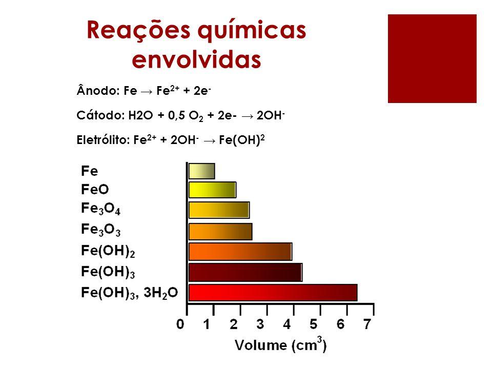 Reações químicas envolvidas Ânodo: Fe Fe 2+ + 2e - Cátodo: H2O + 0,5 O 2 + 2e- 2OH - Eletrólito: Fe 2+ + 2OH - Fe(OH) 2