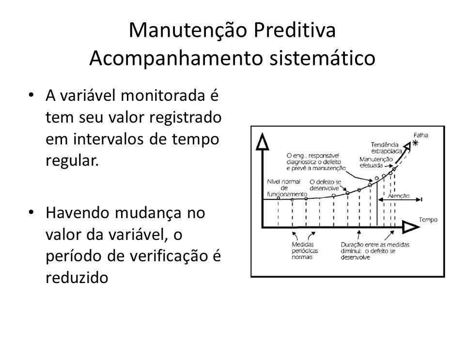 Manutenção Preditiva Acompanhamento sistemático A variável monitorada é tem seu valor registrado em intervalos de tempo regular. Havendo mudança no va