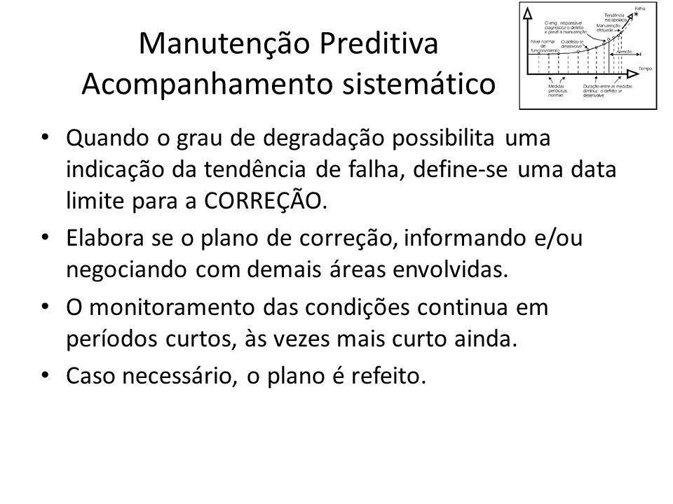 Manutenção Preditiva Acompanhamento sistemático Quando o grau de degradação possibilita uma indicação da tendência de falha, define-se uma data limite