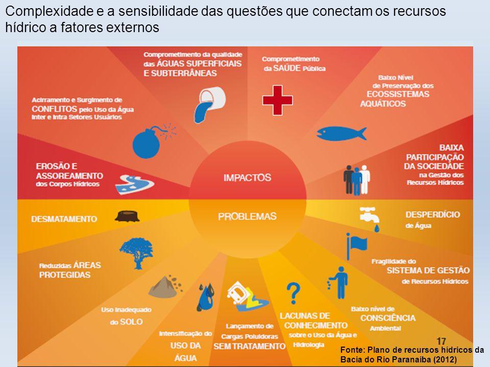 Complexidade e a sensibilidade das questões que conectam os recursos hídrico a fatores externos Fonte: Plano de recursos hídricos da Bacia do Rio Para