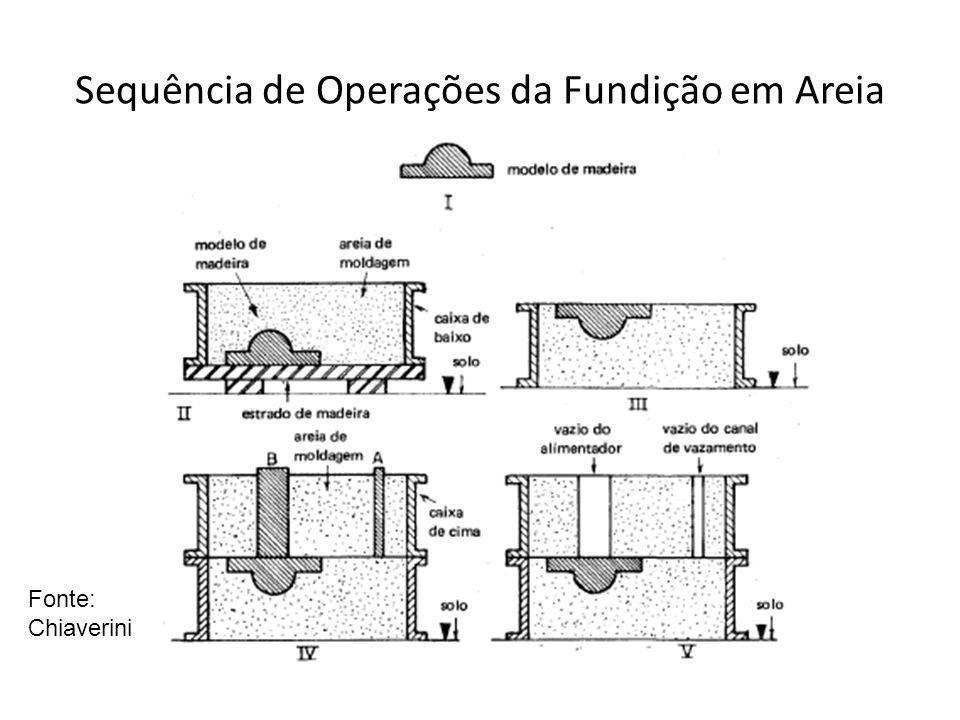Sequência de Operações da Fundição em Areia Fonte: Chiaverini