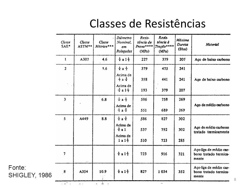 Classes de Resistências 8 Fonte: SHIGLEY, 1986