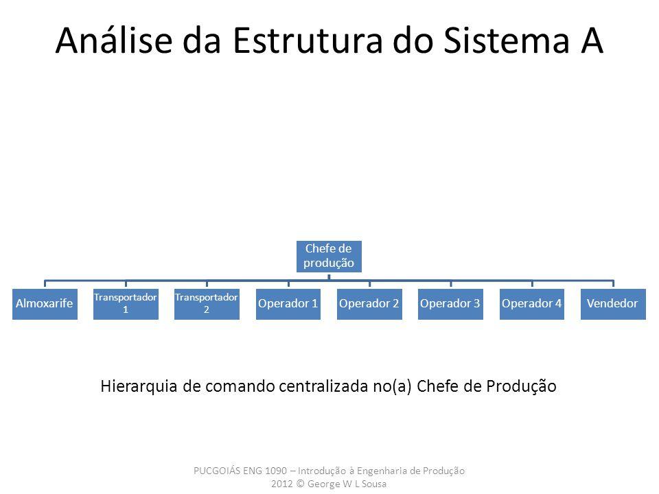 Análise da Estrutura do Sistema A Chefe de produção Almoxarife Transportador 1 Transportador 2 Operador 1Operador 2Operador 3Operador 4Vendedor Hierar