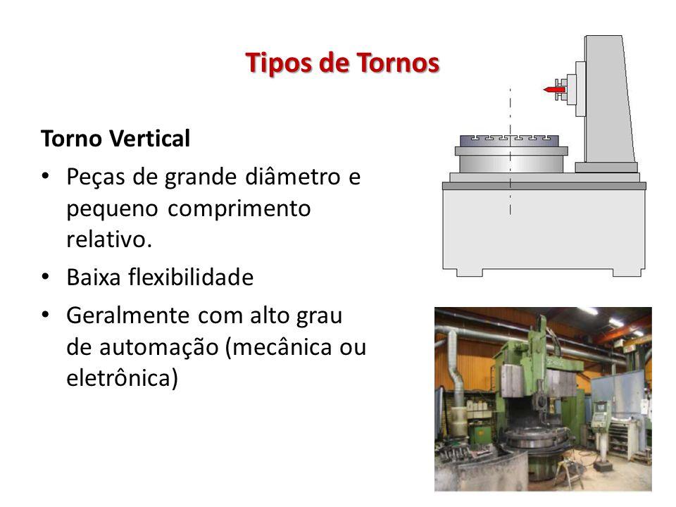 Tipos de Tornos Torno Vertical Peças de grande diâmetro e pequeno comprimento relativo. Baixa flexibilidade Geralmente com alto grau de automação (mec