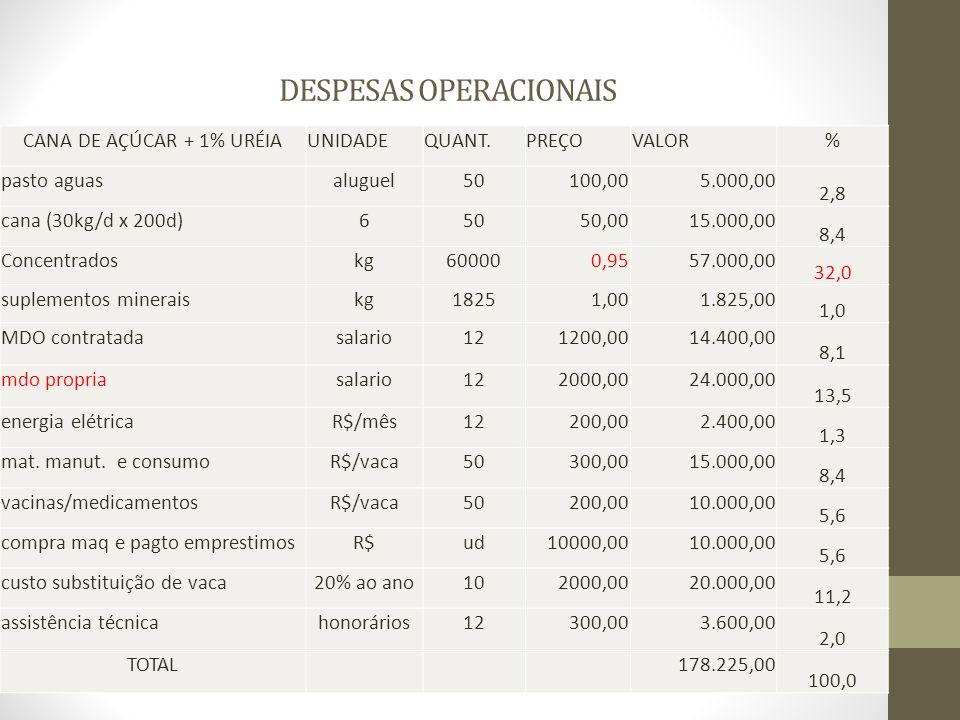 DESPESAS OPERACIONAIS CANA DE AÇÚCAR + 1% URÉIAUNIDADEQUANT.PREÇOVALOR% pasto aguasaluguel50100,005.000,00 2,8 cana (30kg/d x 200d)65050,0015.000,00 8