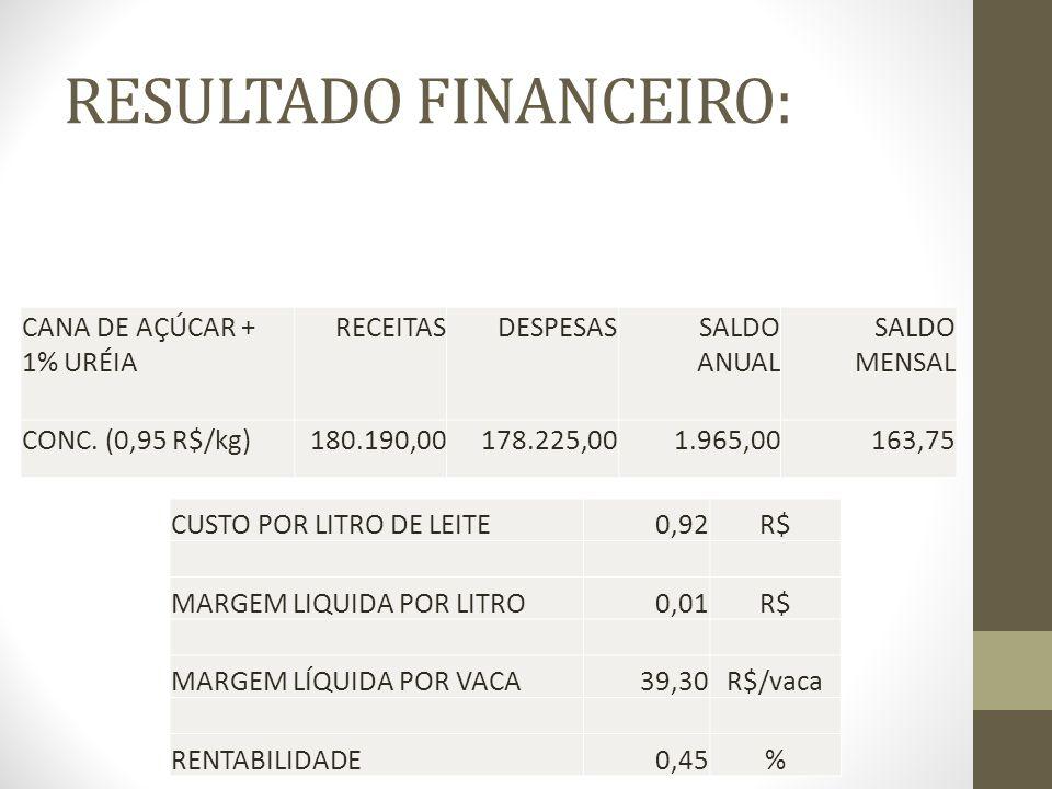 RESULTADO FINANCEIRO: CANA DE AÇÚCAR + 1% URÉIA RECEITASDESPESAS SALDO ANUAL SALDO MENSAL CONC. (0,95 R$/kg)180.190,00178.225,001.965,00163,75 CUSTO P
