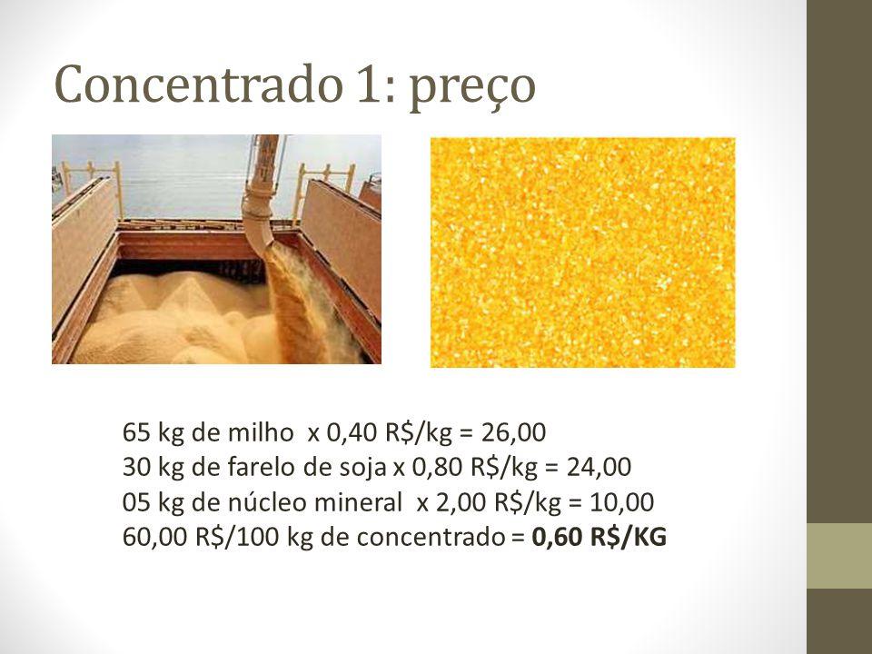 Concentrado 1: preço 65 kg de milho x 0,40 R$/kg = 26,00 30 kg de farelo de soja x 0,80 R$/kg = 24,00 05 kg de núcleo mineral x 2,00 R$/kg = 10,00 60,